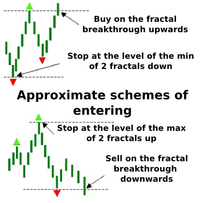 How to add and use William's Fractals in Tradingview