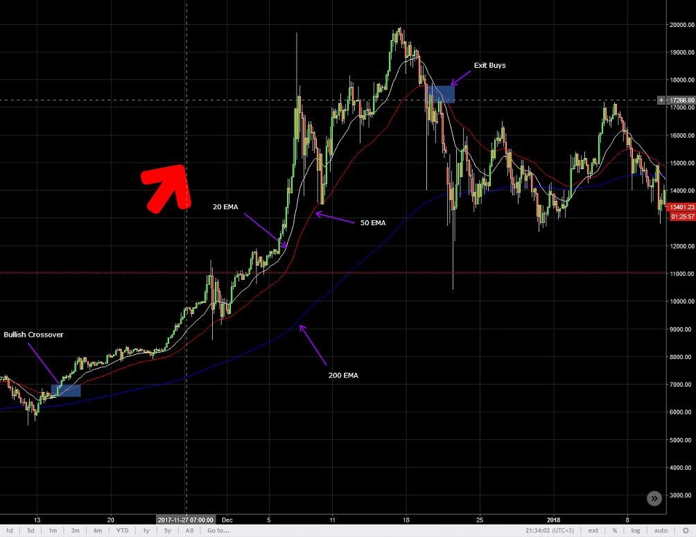 Crypto Trading 101- Introduction to EMA Entries and Exits