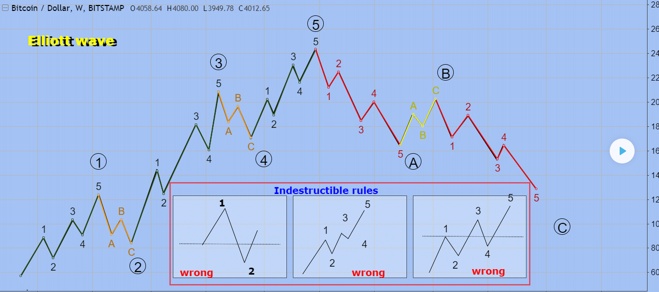 An introduction to the Powerful Elliott Wave Analysis for