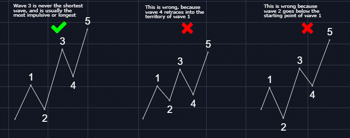 An introduction to the Powerful Elliott Wave Analysis for Crypto
