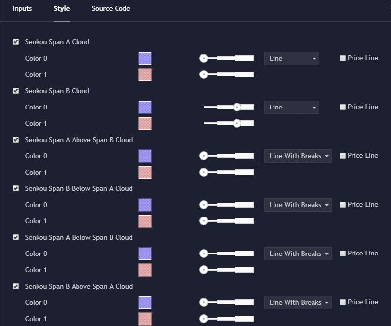 Advanced Ichimoku Cloud Settings for Tradingview